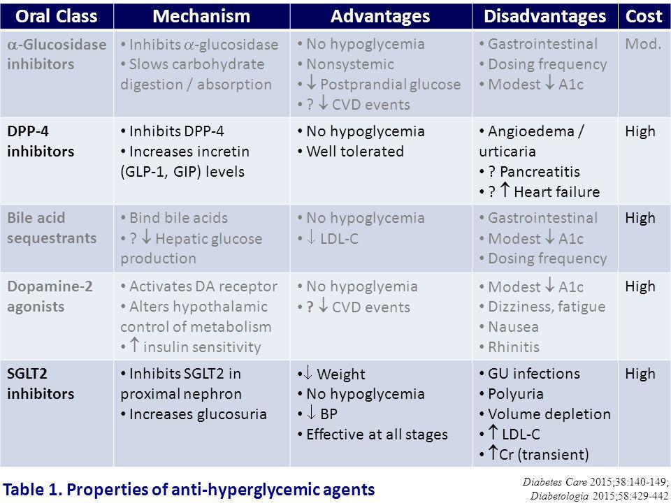 Oral Class MechanismAdvantagesDisadvantagesCost  -Glucosidase inhibitors Inhibits  -glucosidase Slows carbohydrate digestion / absorption No hypogly