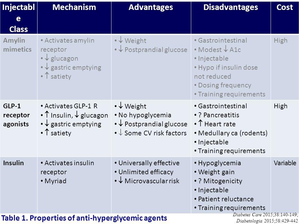 Injectabl e ClassMechanismAdvantagesDisadvantagesCost Amylin mimetics Activates amylin receptor  glucagon  gastric emptying  satiety  Weight  Pos