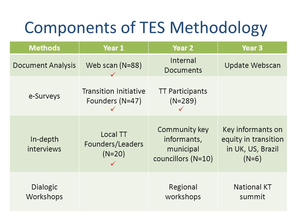 MethodsYear 1Year 2Year 3 Document AnalysisWeb scan (N=88) Internal Documents Update Webscan e-Surveys Transition Initiative Founders (N=47) TT Participants (N=289) In-depth interviews Local TT Founders/Leaders (N=20) Community key informants, municipal councillors (N=10) Key informants on equity in transition in UK, US, Brazil (N=6) Dialogic Workshops Regional workshops National KT summit Components of TES Methodology