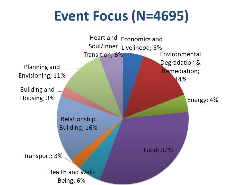Event Focus (N=4695)