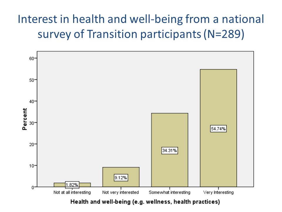 Interest in health and well-being from a national survey of Transition participants (N=289)