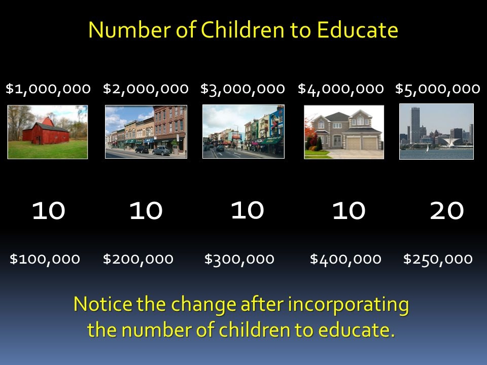$1,000,000$2,000,000$3,000,000$4,000,000$5,000,000 Number of Children to Educate 2010 $100,000$400,000$250,000$300,000$200,000 Notice the change after incorporating the number of children to educate.