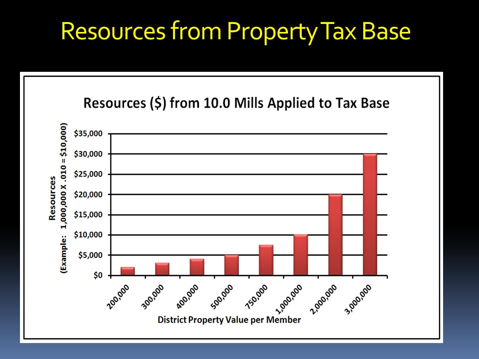 Resources from Property Tax Base