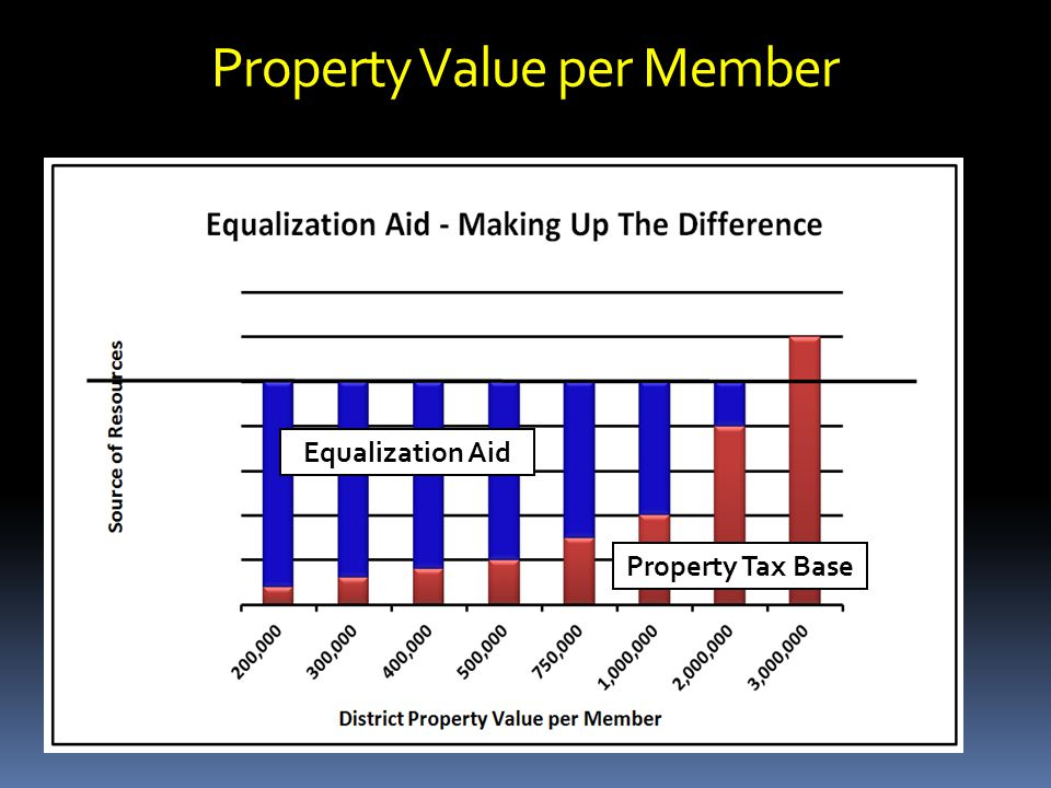 Property Value per Member Equalization Aid Property Tax Base