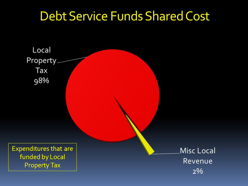 Debt Service Funds Shared Cost Expenditures that are funded by Local Property Tax