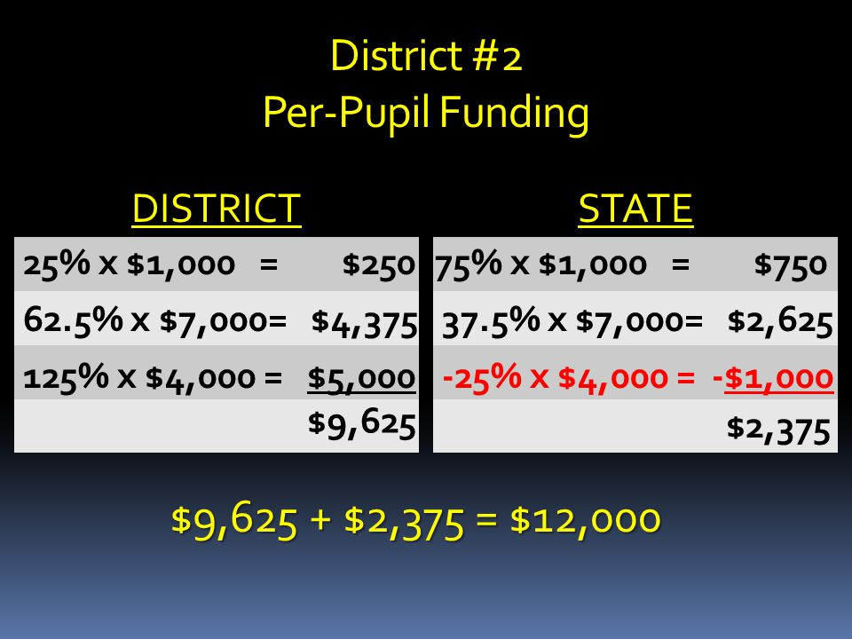 District #2 Per-Pupil Funding DISTRICT STATE $9,625 + $2,375 = $12,000 62.5% x $7,000= $4,375 25% x $1,000 = $250 125% x $4,000 = $5,000 75% x $1,000 = $750 37.5% x $7,000= $2,625 -25% x $4,000 = -$1,000 $9,625 $2,375