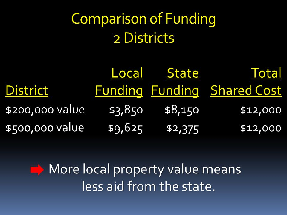 Comparison of Funding 2 Districts District Local Funding State Funding Total Shared Cost $200,000 value$3,850$8,150$12,000 $500,000 value$9,625$2,375$12,000 More local property value means less aid from the state.