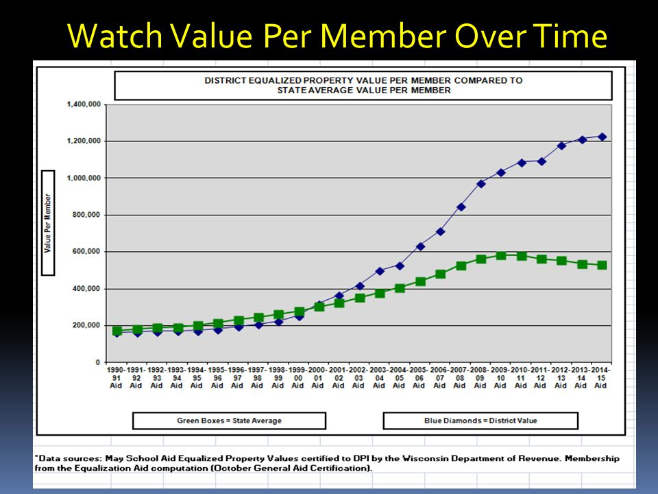 Watch Value Per Member Over Time