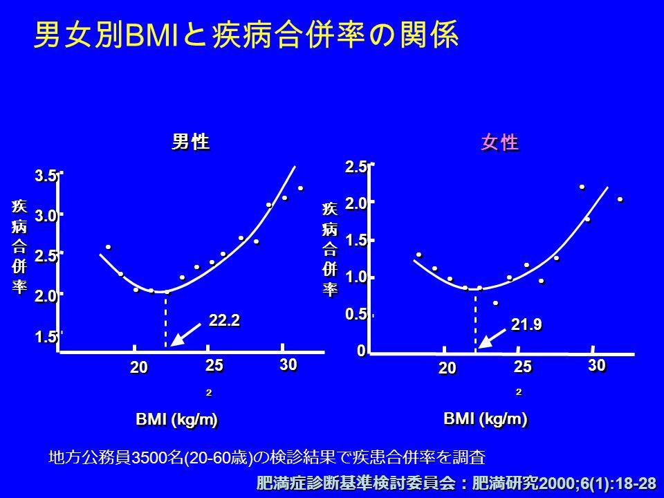 男女別 BMI と疾病合併率の関係 ● ● ● ● ● ● ● ● ● ● ● ● ● ● ● ● ● ● ● ●● ● ● ● ● ● 女性 BMI (kg/m 2 ) 2 ) 2.5 2.0 1.5 1.0 0.5 0 2.5 2.0 1.5 1.0 0.5 0 疾 病 合 併 率 疾 病 合 併 率 20 25 30 21.9 3.5 3.0 2.5 2.0 1.5 3.5 3.0 2.5 2.0 1.5 疾 病 合 併 率 疾 病 合 併 率 20 25 30 22.2 ● ● ● ● ● ● ● ● ● ● ● ● ● ● ● ● ● ● ● ● ● ● ● ● ● ● ● ● 男性 BMI (kg/m 2 ) 2 ) 地方公務員 3500 名 (20-60 歳 ) の検診結果で疾患合併率を調査 肥満症診断基準検討委員会:肥満研究 2000;6(1):18-28
