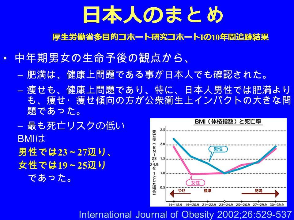 日本人のまとめ 中年期男女の生命予後の観点から、 – 肥満は、健康上問題である事が日本人でも確認された。 – 痩せも、健康上問題であり、特に、日本人男性では肥満より も、痩せ・痩せ傾向の方が公衆衛生上インパクトの大きな問 題であった。 – 最も死亡リスクの低い BMI は 男性では 23 ~ 27 辺り、 女性では 19 ~ 25 辺り であった。 International Journal of Obesity 2002;26:529-537 厚生労働省多目的コホート研究コホート I の 10 年間追跡結果