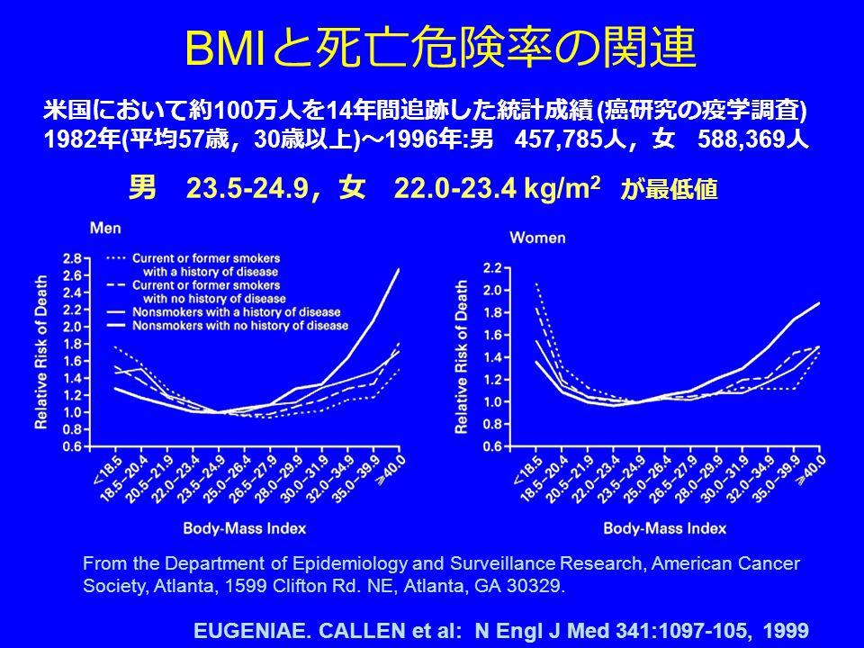 BMI と死亡危険率の関連 米国において約 100 万人を 14 年間追跡した統計成績 ( 癌研究の疫学調査 ) 1982 年 ( 平均 57 歳, 30 歳以上 ) ~ 1996 年 : 男 457,785 人,女 588,369 人 EUGENIAE.