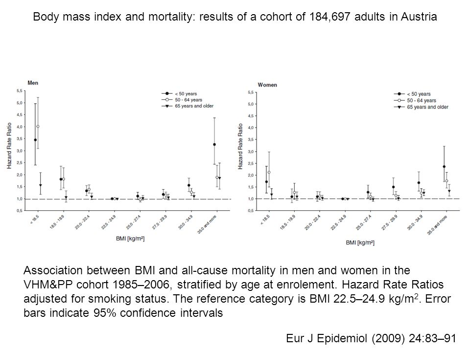 Association between BMI and all-cause mortality in men and women in the VHM&PP cohort 1985–2006, stratified by age at enrolement.