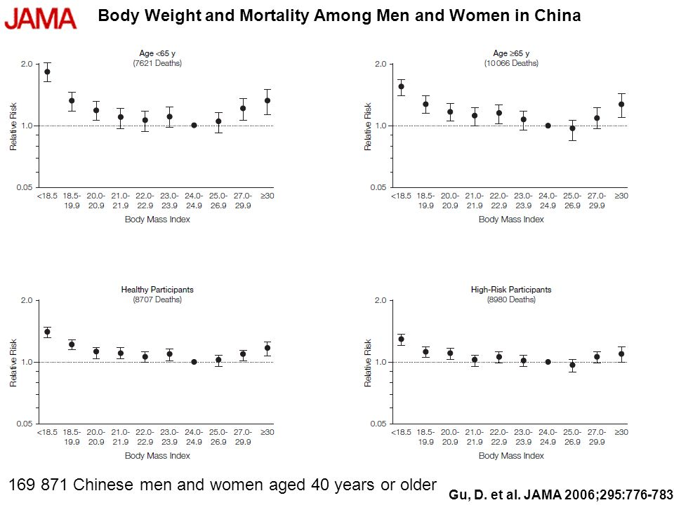 Body Weight and Mortality Among Men and Women in China 169 871 Chinese men and women aged 40 years or older Gu, D.