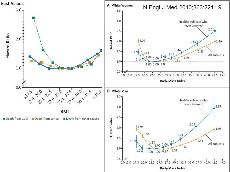 N Engl J Med 2010;363:2211-9.