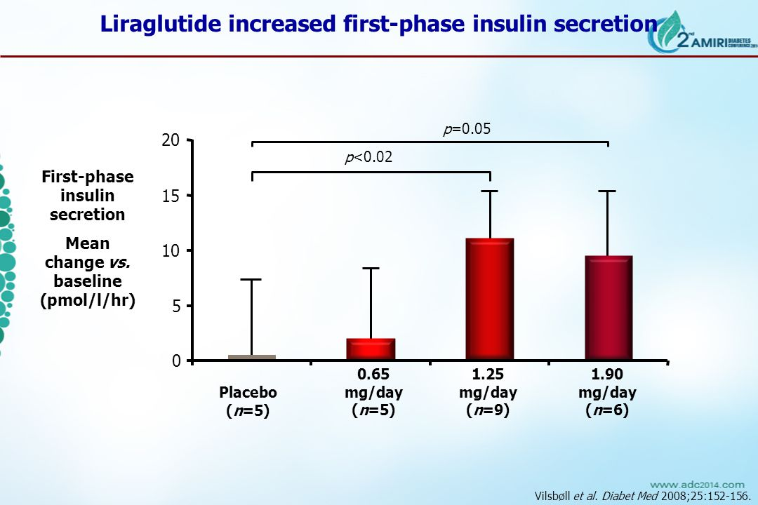 Vilsbøll et al. Diabet Med 2008;25:152-156. First-phase insulin secretion Mean change vs.