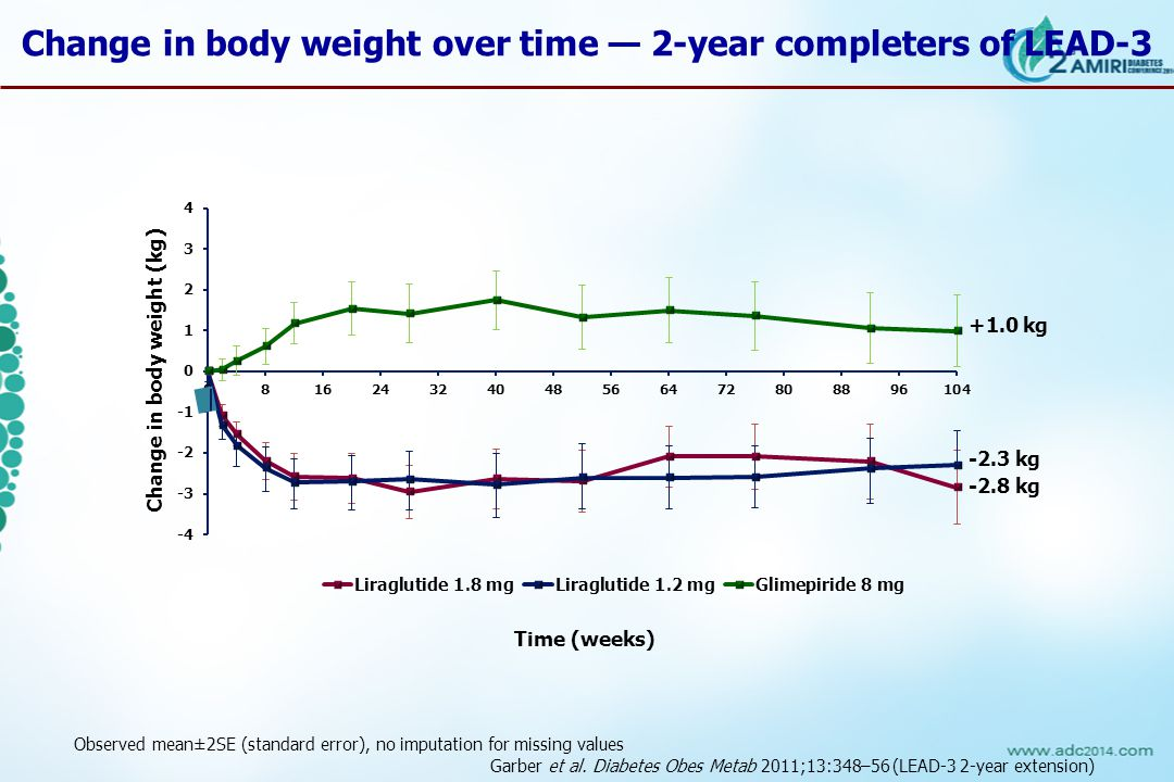 Change in body weight (kg) -2.8 kg -2.3 kg +1.0 kg Time (weeks) Change in body weight over time — 2-year completers of LEAD-3 Observed mean±2SE (standard error), no imputation for missing values Garber et al.