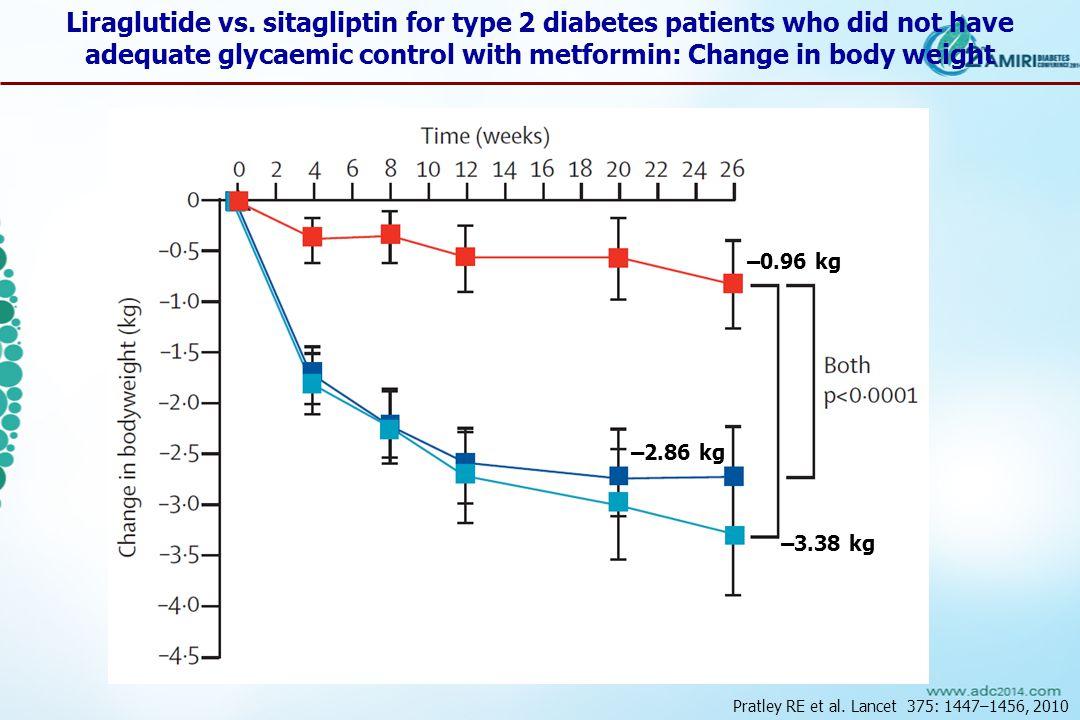 Pratley RE et al. Lancet 375: 1447–1456, 2010 Liraglutide vs.