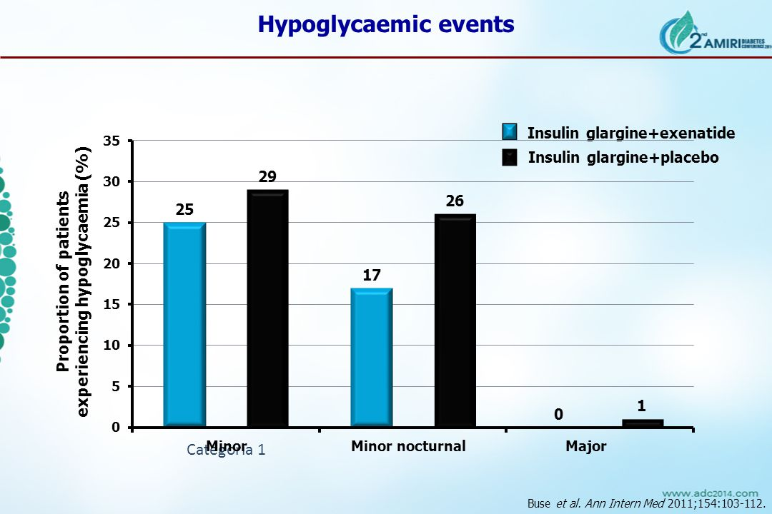Insulin glargine+exenatide Insulin glargine+placebo Proportion of patients experiencing hypoglycaemia (%) Minor Minor nocturnal Major Hypoglycaemic events Buse et al.