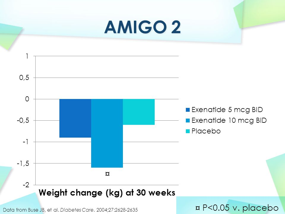 Weight change (kg) at 30 weeks Data from Buse JB, et al.