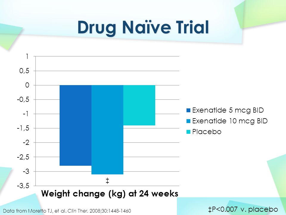 Weight change (kg) at 24 weeks ‡P<0.007 v. placebo Data from Moretto TJ, et al.