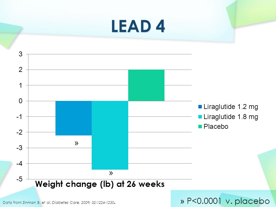 » » » P<0.0001 v. placebo Weight change (lb) at 26 weeks Data from Zinman B, et al. Diabetes Care. 2009; 32:1224-1230.