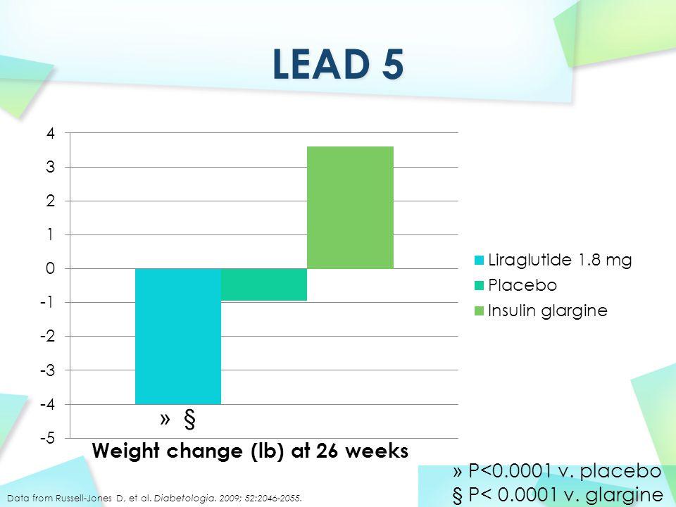 » § » P<0.0001 v. placebo § P< 0.0001 v. glargine Weight change (lb) at 26 weeks Data from Russell-Jones D, et al. Diabetologia. 2009; 52:2046-2055.