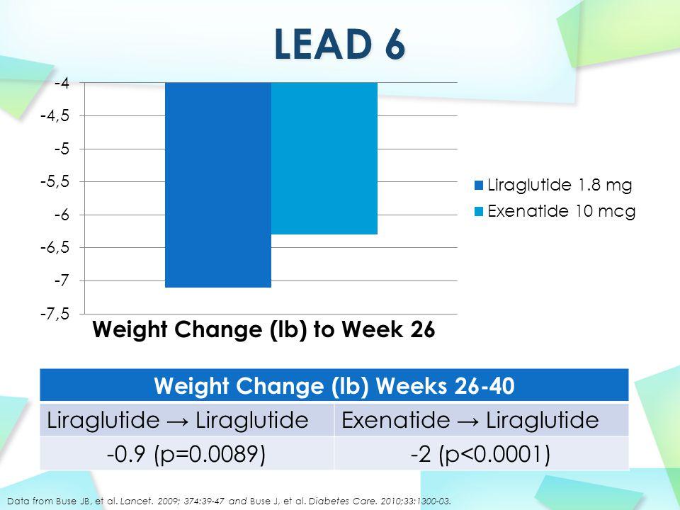 Weight Change (lb) Weeks 26-40 Liraglutide → LiraglutideExenatide → Liraglutide -0.9 (p=0.0089)-2 (p<0.0001) Weight Change (lb) to Week 26 Data from Buse JB, et al.