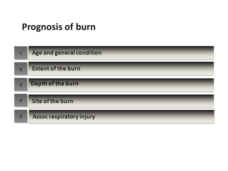Age and general condition Site of the burn Extent of the burn Depth of the burn Assoc respiratory injury Prognosis of burn 11 22 33 44 55