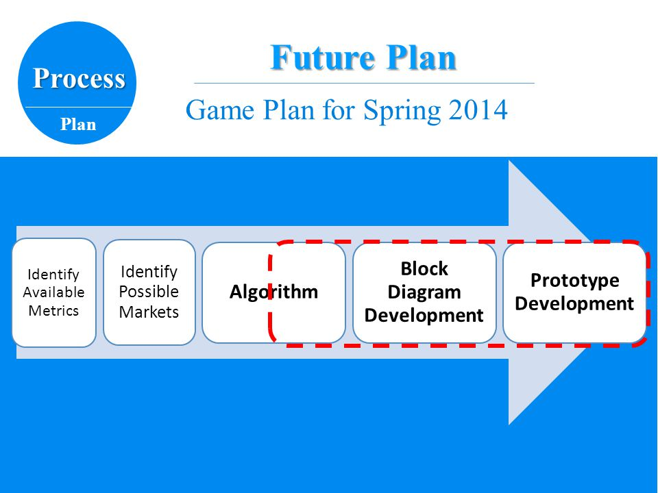 Game Plan for Spring 2014 Process Plan Future Plan Identify Available Metrics Identify Possible Markets Algorithm Block Diagram Development Prototype Development