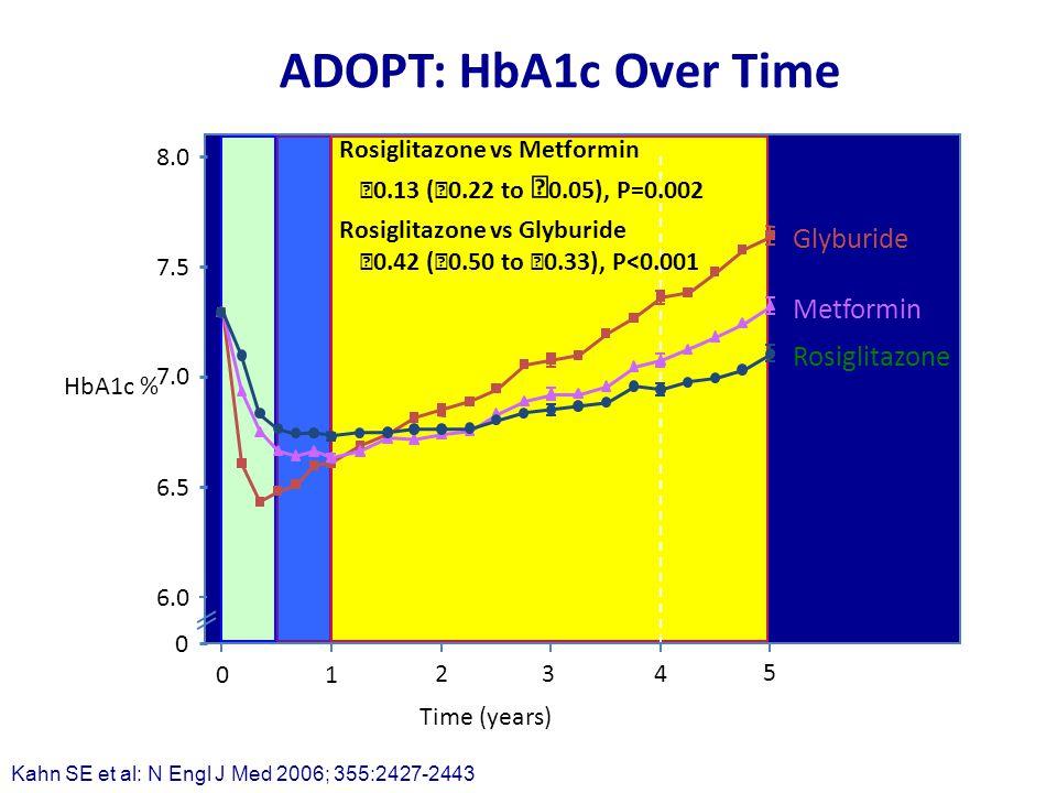 ADOPT: HbA1c Over Time 01 234 5 Time (years) HbA1c % 0 6.0 8.0 7.0 6.5 7.5 Rosiglitazone Glyburide Metformin Rosiglitazone vs Metformin  0.13 (  0.22 to  0.05), P=0.002 Rosiglitazone vs Glyburide  0.42 (  0.50 to  0.33), P<0.001 Kahn SE et al: N Engl J Med 2006; 355:2427-2443