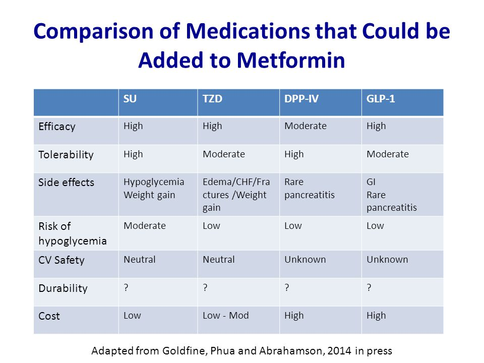 Comparison of Medications that Could be Added to Metformin SUTZDDPP-IVGLP-1 Efficacy High ModerateHigh Tolerability HighModerateHighModerate Side effects Hypoglycemia Weight gain Edema/CHF/Fra ctures /Weight gain Rare pancreatitis GI Rare pancreatitis Risk of hypoglycemia ModerateLow CV Safety Neutral Unknown Durability .
