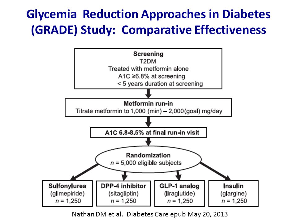 Glycemia Reduction Approaches in Diabetes (GRADE) Study: Comparative Effectiveness Nathan DM et al.