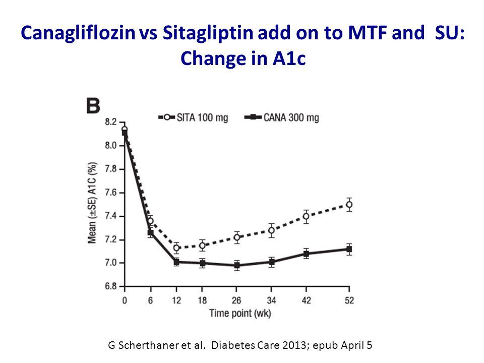 Canagliflozin vs Sitagliptin add on to MTF and SU: Change in A1c G Scherthaner et al.