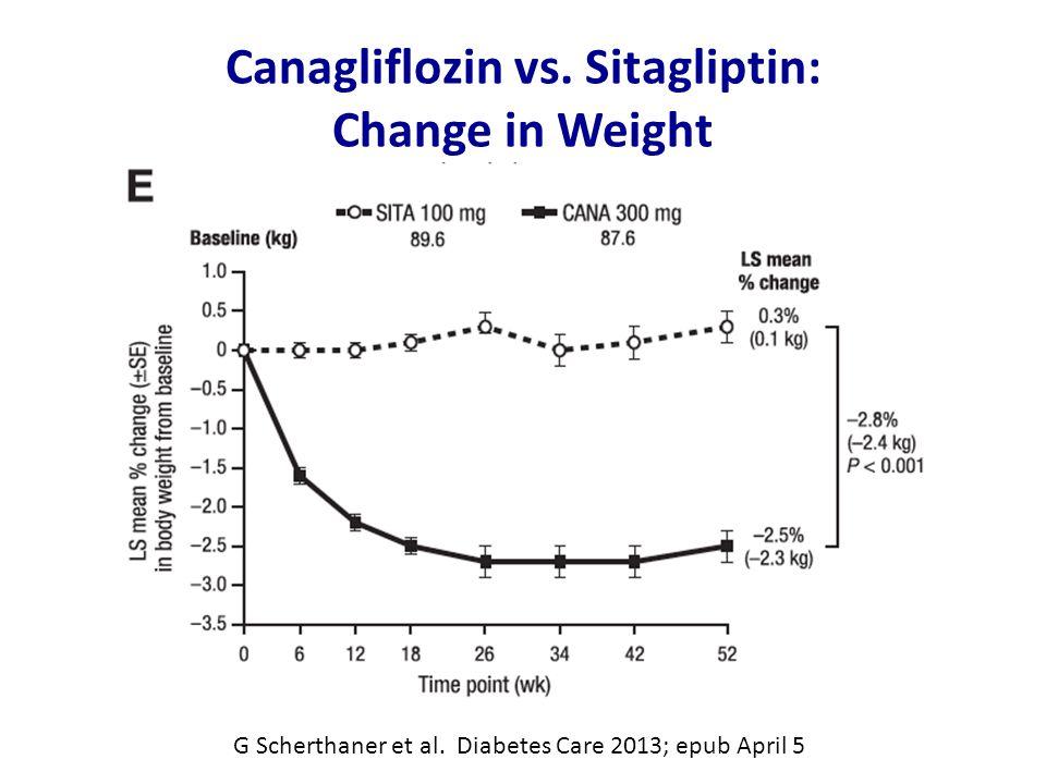 Canagliflozin vs. Sitagliptin: Change in Weight G Scherthaner et al.