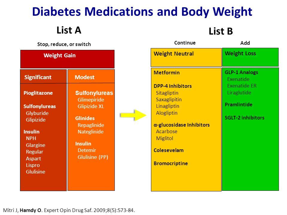 List A Diabetes Medications and Body Weight Weight Gain Weight Neutral Weight Loss SignificantModest Pioglitazone Sulfonylureas Glyburide Glipizide Insulin NPH Glargine Regular Aspart Lispro Glulisine Sulfonylureas Glimepiride Glipizide XL Glinides Repaglinide Nateglinide Insulin Detemir Glulisine (PP) Metformin DPP-4 Inhibitors Sitagliptin Saxaglipitin Linagliptin Alogliptin α-glucosidase Inhibitors Acarbose Miglitol Colesevelam Bromocriptine GLP-1 Analogs Exenatide Exenatide ER Liraglutide Pramlintide SGLT-2 inhibitors Stop, reduce, or switch Continue Add Mitri J, Hamdy O.