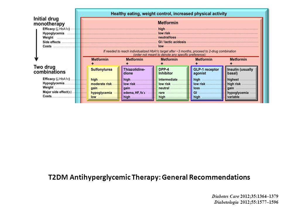 ADOPT – Blood Glucose Control GlibenclamideMetforminRosiglitazone Mean A1c (%) Year 16.56.76.8 Year 26.86.76.8 Year 37.06.96.8 % with A1c < 7% at 4 years 263640 Time to A1c > 7% (yr) 2.753.754.75 Al-Ozairi E et al Diabetes Care 2007; 30:1677-1680 Kahn S et al New Engl J Med 2006; 355:2427-2443