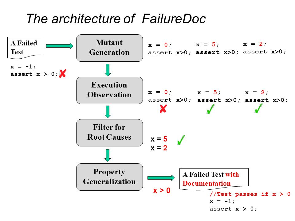 The architecture of FailureDoc A Failed Test A Failed Test with Documentation Property Generalization Mutant Generation Execution Observation Filter for Root Causes x = -1; assert x > 0; x = 0; assert x>0; x = 5; assert x>0; x = 2; assert x>0; x = 0; assert x>0; x = 5; assert x>0; x = 2; assert x>0; x = 5 x = 2 x > 0 //Test passes if x > 0 x = -1; assert x > 0;