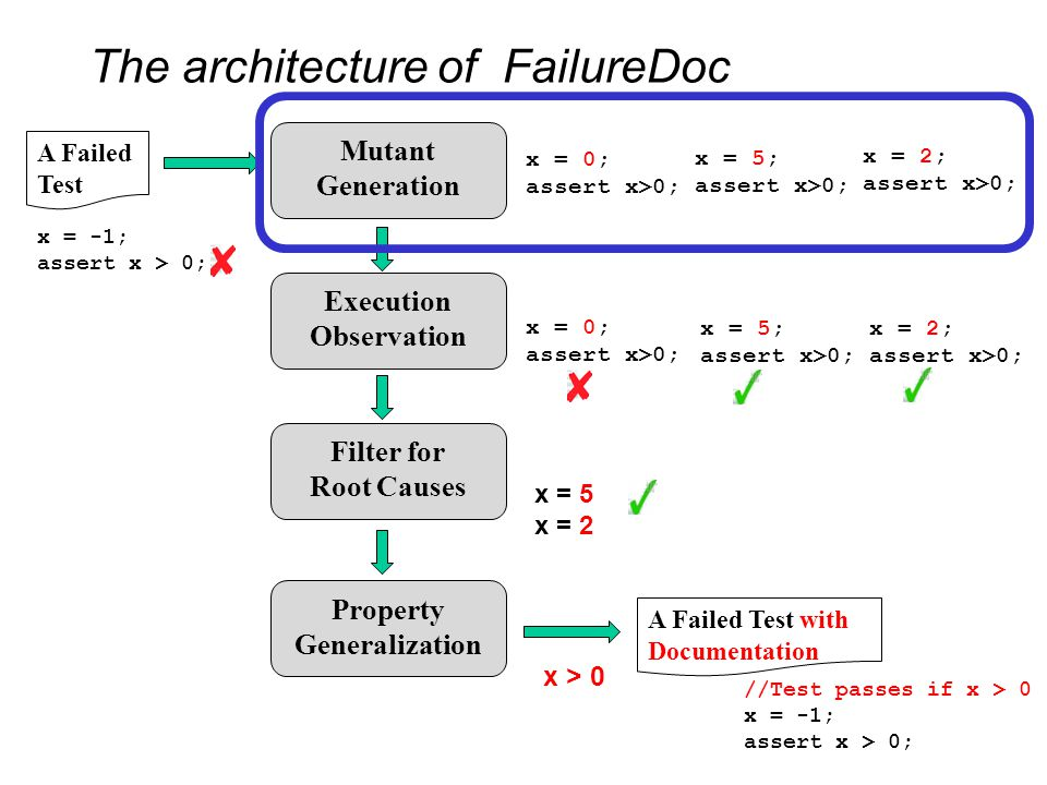 Future Work FailureDoc proposes a different abstraction to help programmers understand a failed test, and fix a bug.