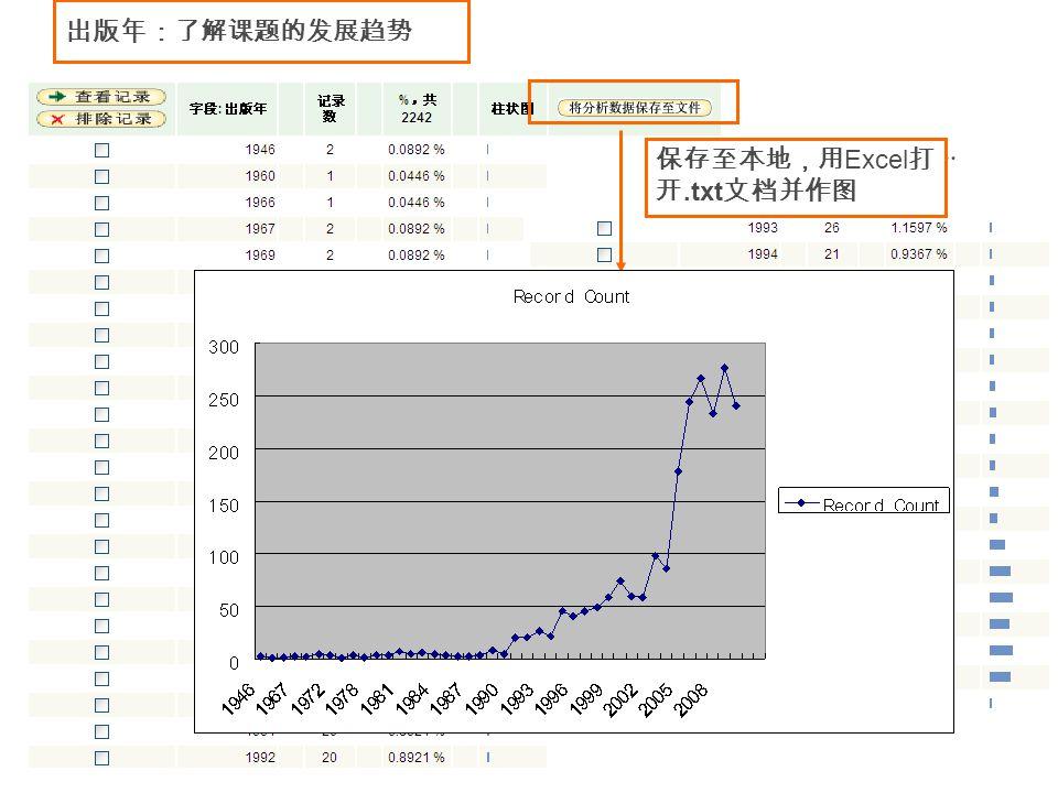 出版年:了解课题的发展趋势 保存至本地,用 Excel 打 开.txt 文档并作图