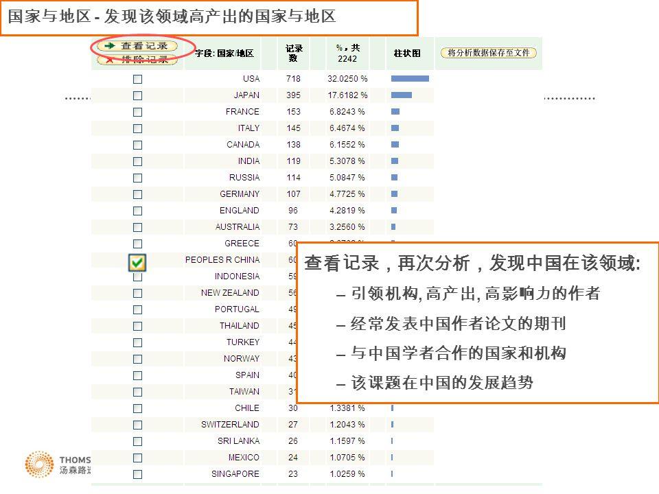 国家与地区 - 发现该领域高产出的国家与地区 查看记录,再次分析,发现中国在该领域 : – 引领机构, 高产出, 高影响力的作者 – 经常发表中国作者论文的期刊 – 与中国学者合作的国家和机构 – 该课题在中国的发展趋势