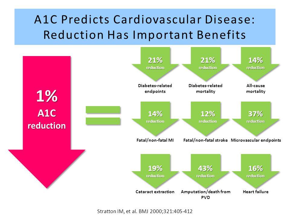 Stratton IM, et al. BMJ 2000;321:405-412 1% A1C reduction 21%reduction21%reduction 14% reduction 14%reduction12%reduction37%reduction 19%reduction43%r