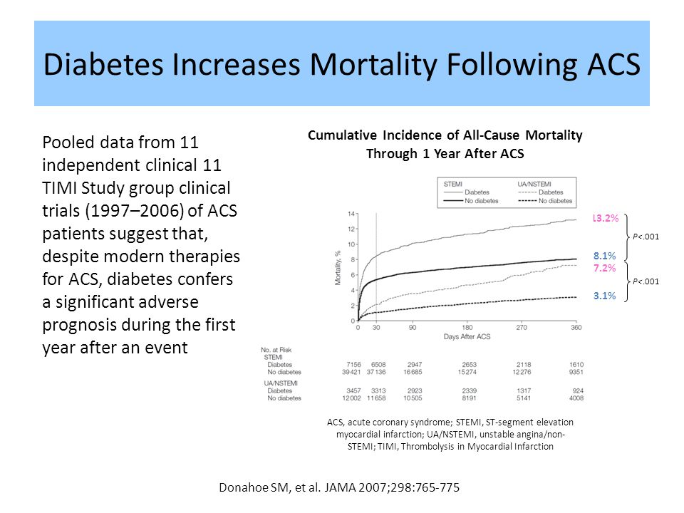 11 Diabetes Increases Mortality Following ACS Donahoe SM, et al. JAMA 2007;298:765-775 Cumulative Incidence of All-Cause Mortality Through 1 Year Afte
