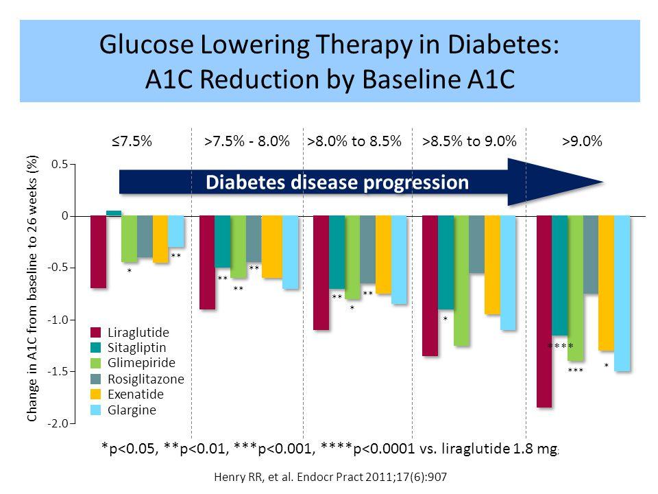 *p<0.05, **p<0.01, ***p<0.001, ****p<0.0001 vs. liraglutide 1.8 mg ; Henry RR, et al. Endocr Pract 2011;17(6):907 Diabetes disease progression ≤7.5%>7