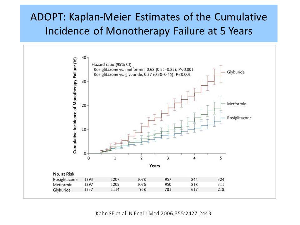 Kahn SE et al. N Engl J Med 2006;355:2427-2443 ADOPT: Kaplan-Meier Estimates of the Cumulative Incidence of Monotherapy Failure at 5 Years