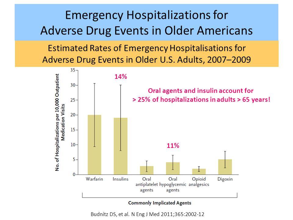 Estimated Rates of Emergency Hospitalisations for Adverse Drug Events in Older U.S. Adults, 2007–2009 Budnitz DS, et al. N Eng J Med 2011;365:2002-12