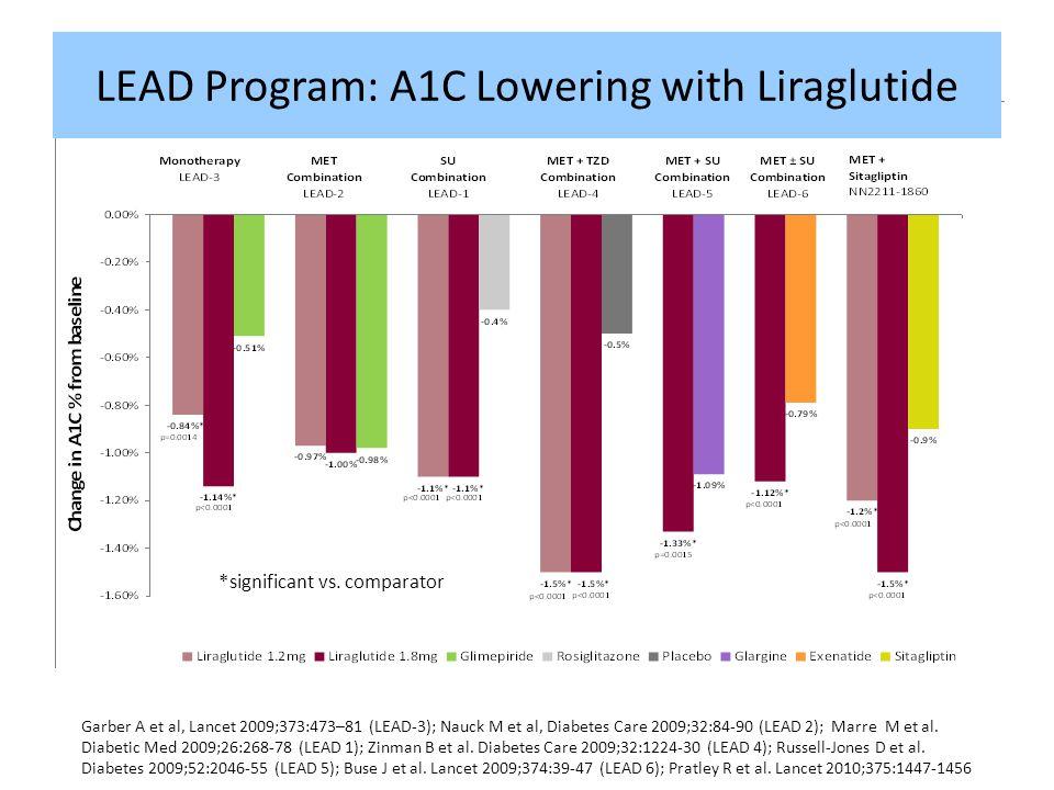 Garber A et al, Lancet 2009;373:473–81 (LEAD-3); Nauck M et al, Diabetes Care 2009;32:84-90 (LEAD 2); Marre M et al. Diabetic Med 2009;26:268-78 (LEAD