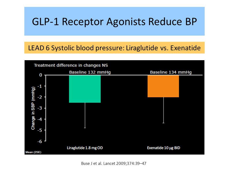 GLP-1 Receptor Agonists Reduce BP LEAD 6 Systolic blood pressure: Liraglutide vs. Exenatide Buse J et al. Lancet 2009;374:39–47