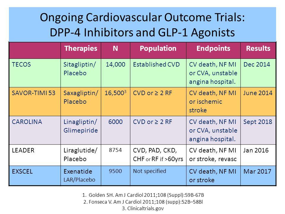 1. Golden SH. Am J Cardiol 2011;108 (Suppl):59B-67B 2. Fonseca V. Am J Cardiol 2011;108 (supp):52B–58Bl 3. Clinicaltrials.gov TherapiesNPopulationEndp