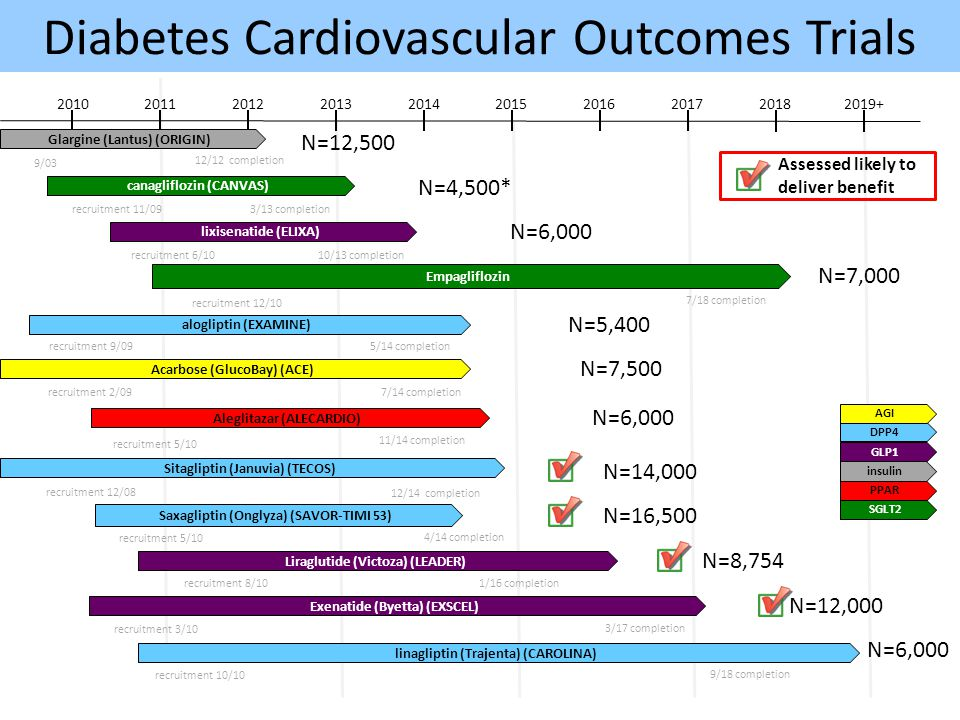 Diabetes Cardiovascular Outcomes Trials 2010201120122013201420152016 2017 20182019+ recruitment 11/09 canagliflozin (CANVAS) 3/13 completion recruitme
