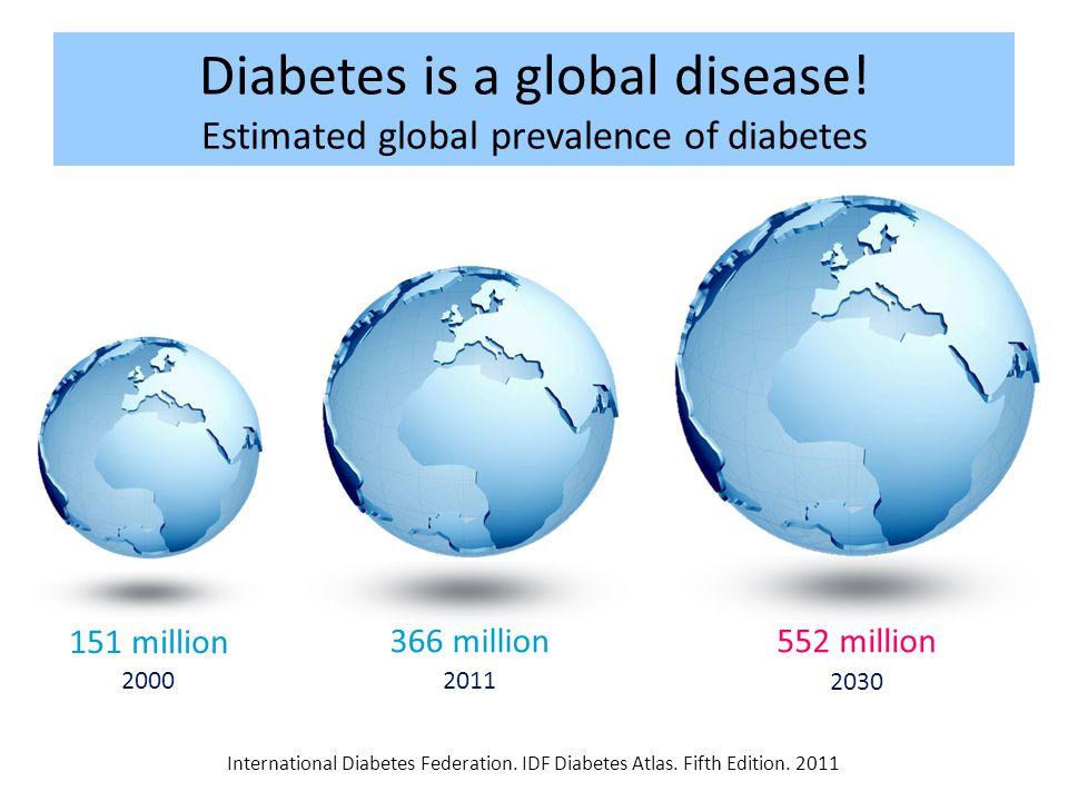 Diabetes is a global disease! Estimated global prevalence of diabetes International Diabetes Federation. IDF Diabetes Atlas. Fifth Edition. 2011 20002